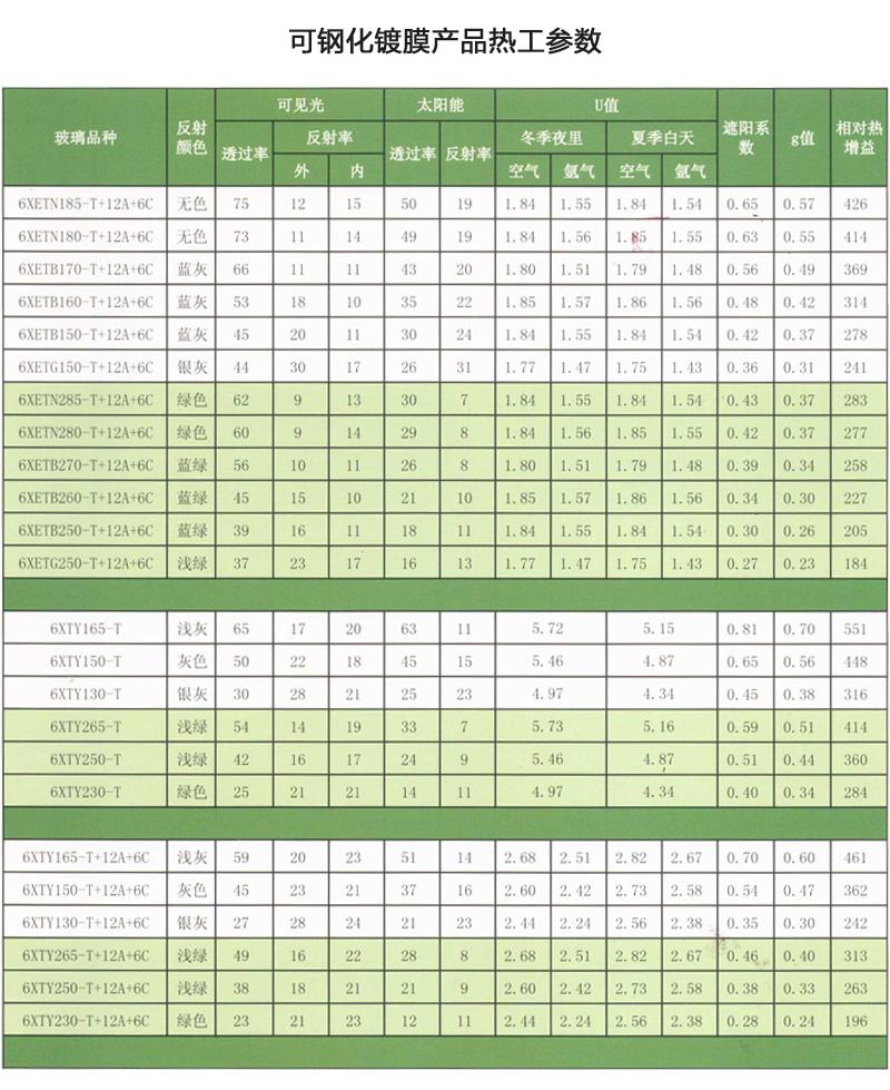科晶天润 信义LOW-E 6LOW-E+12+6(结构胶)中空钢化玻璃参数